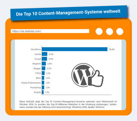 TOP 10 Content Management Systeme weltweit