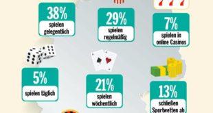 Infografik Glücksspiele und Sucht