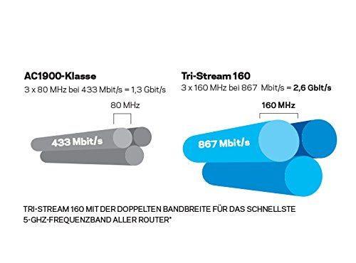 TRI-Stream Technologie