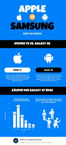 Vergleich zum iPhone 7S