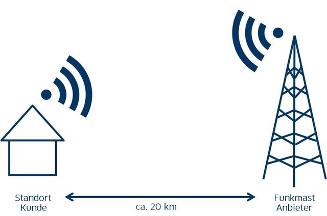 Technische Rahmenbedingungen für eine Richtfunk Internetanbindung