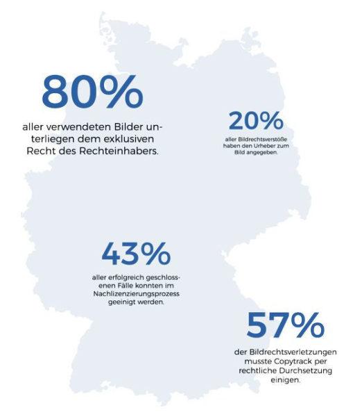 Weitere Fakten zum Bilderklau in Deutschland: