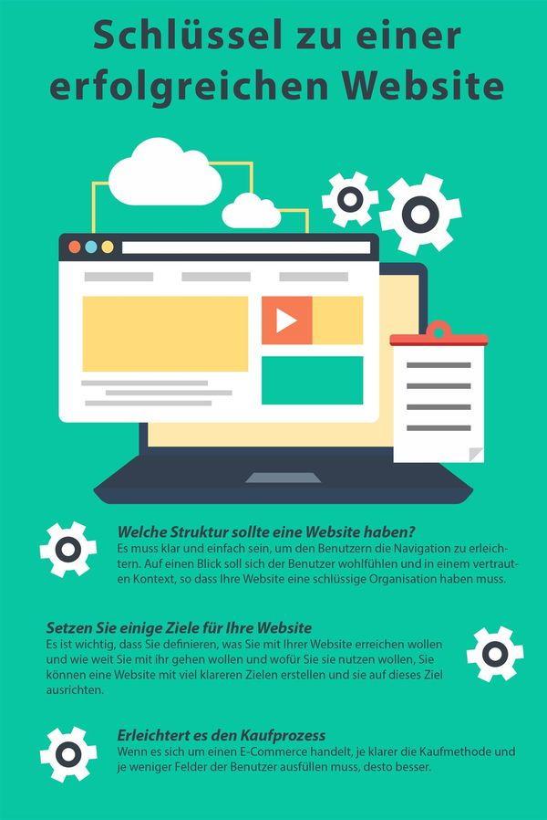 Infografik Erfolgreiche Webshops