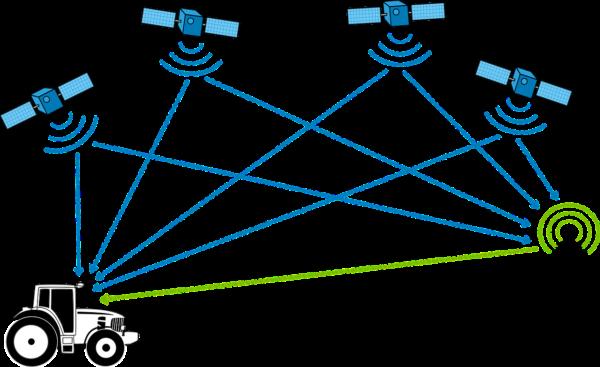 Fahrzeugortung funktioniert per GPS-Satelliten
