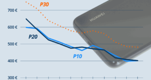 Huawei P30 Preisprognose