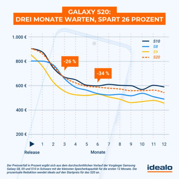Galaxy S20: 3 Monate warten spart 26 Prozent