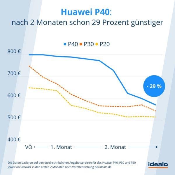 Huawei P40 ist nach zwei Monaten schon 29 Prozent günstiger