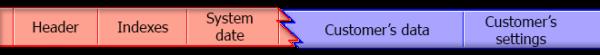 Indirekte SQL Server Datenrettung