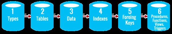 Reihenfolge der Ausführung von SQL-Skripten beim Export von Daten