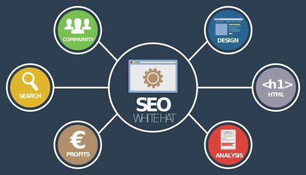 SEO, Online Marketing und Co
