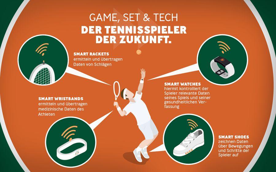 Smart-Gadgets im Sport
