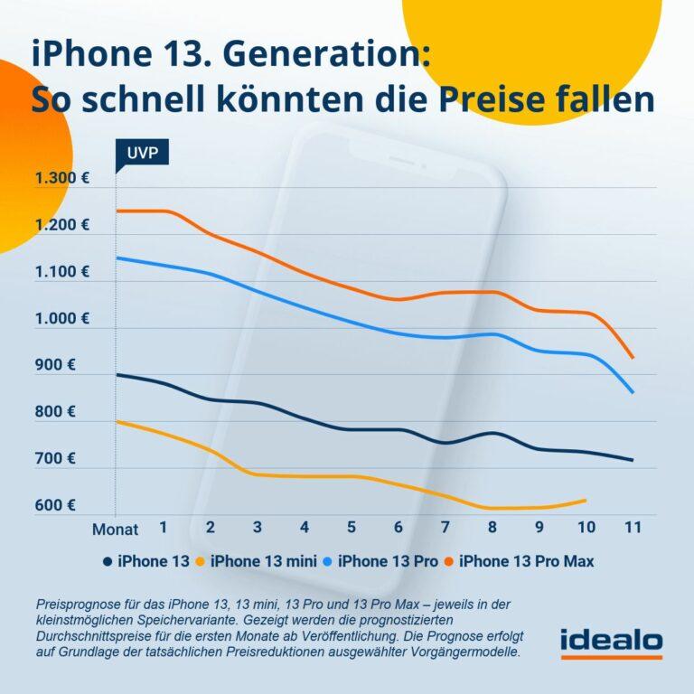 preisprognose iphone 13 generation